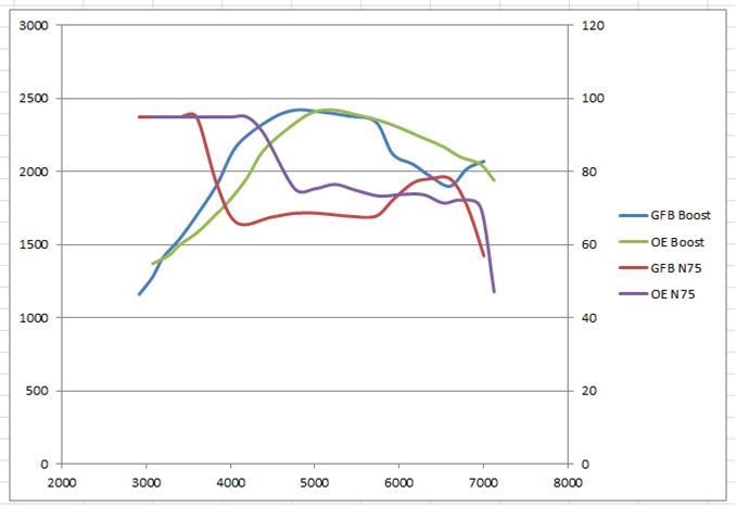 GFB DV+ Ventil Performance Vergleich zum Originalventil